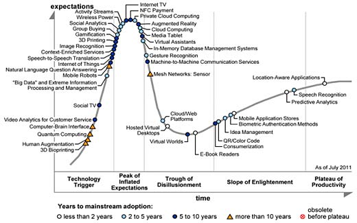 wpid-gartner-hype-cycle-2011-2013-08-27-12-00.jpg